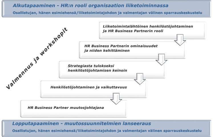 HR Business Partner -valmennus prosessina | Johtamistaidon opisto JTO