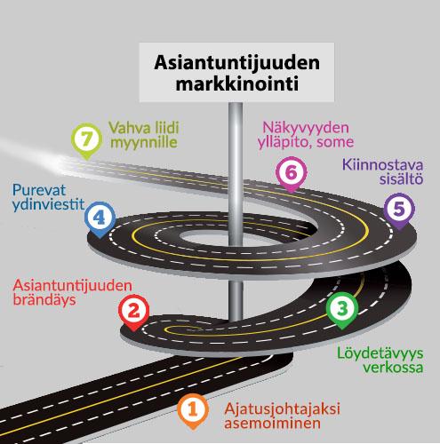 MIFin koulutus: Kansainvälinen B-to-B markkinointi, infograafi