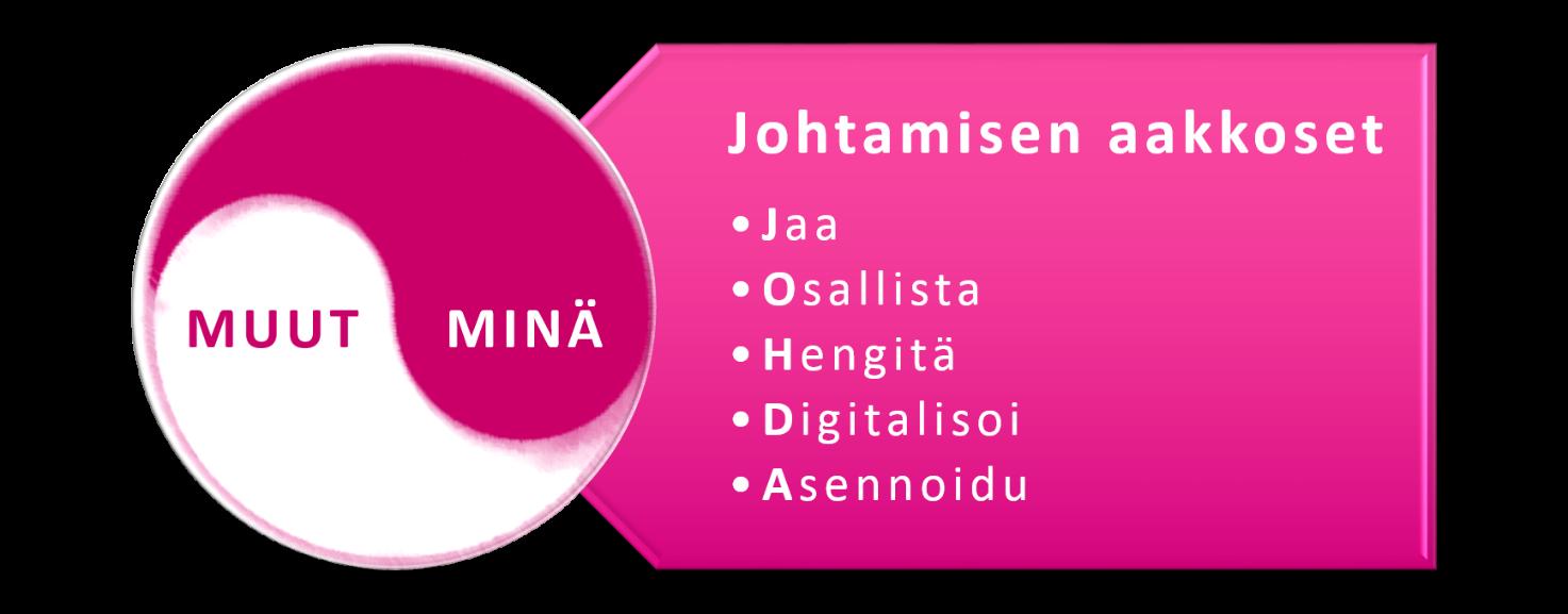 Johtamisen-aakkoset-Hani-Olsson-blogi-kirjoitus-MIF
